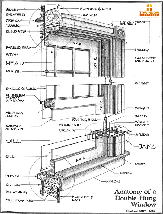 Window Trim Diagram moreover Anatomy Of A Sash also Easi Easy Clean Fire Egress Friction Window Hinges additionally Casement Window Assembly Diagram Hurd additionally Vinyl Tilt Window Replacement Parts. on old double hung window diagram