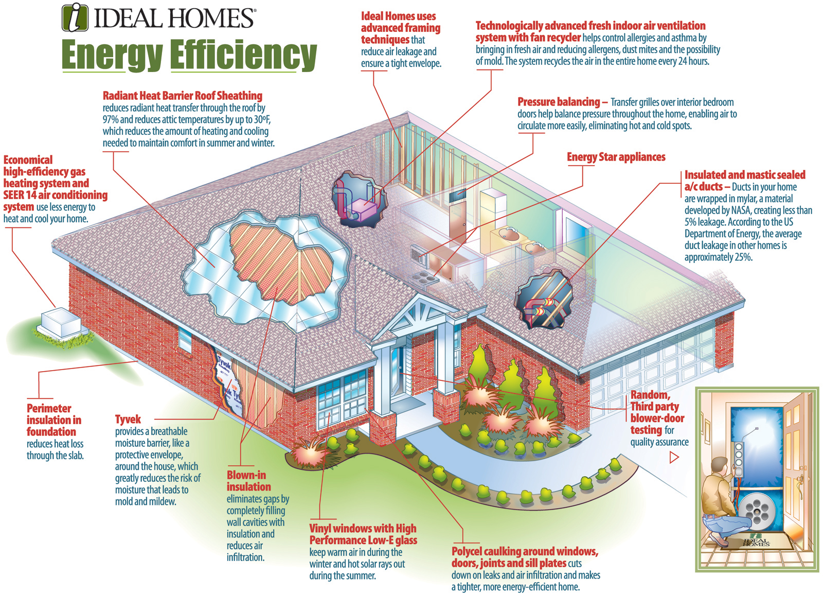 Planning energy efficiency before a home is built for Energy efficient house plans designs