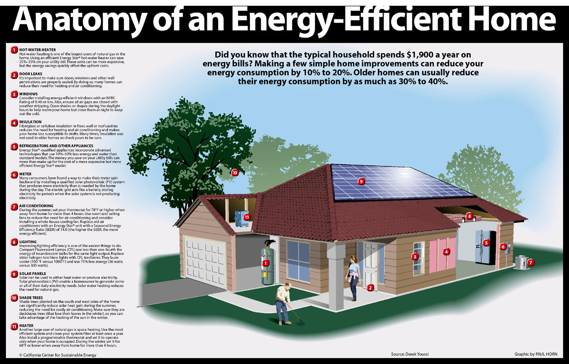 To ensure an energy efficient home this winter grab a pen for Energy house